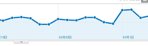 Google Analyticsで「ありがた指標」を見る