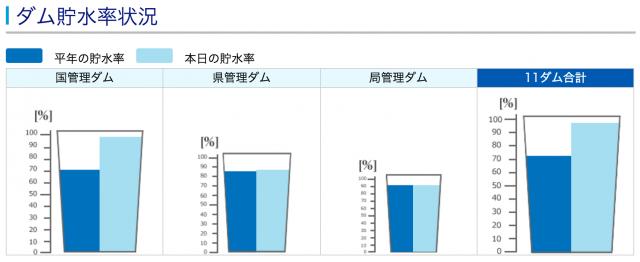 沖縄ダム貯水率