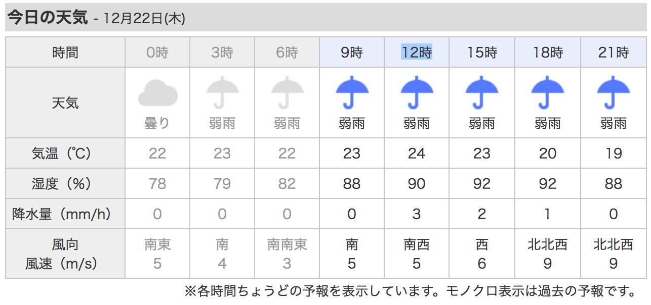海に出るときの風予報